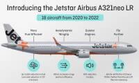 Jetstar, nouveau très gros client de l'A321LR d'Airbus