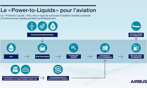 Airbus rejoint le consortium SAF+